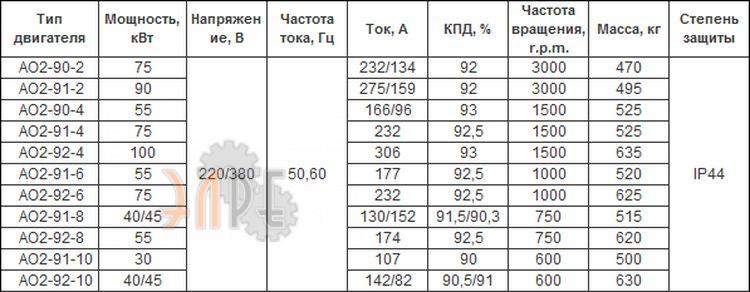 Основные технические характеристики электродвигателя AO2-90-4
