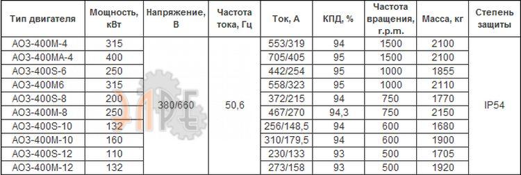 Основные технические характеристики электродвигателя AO3-400M-10