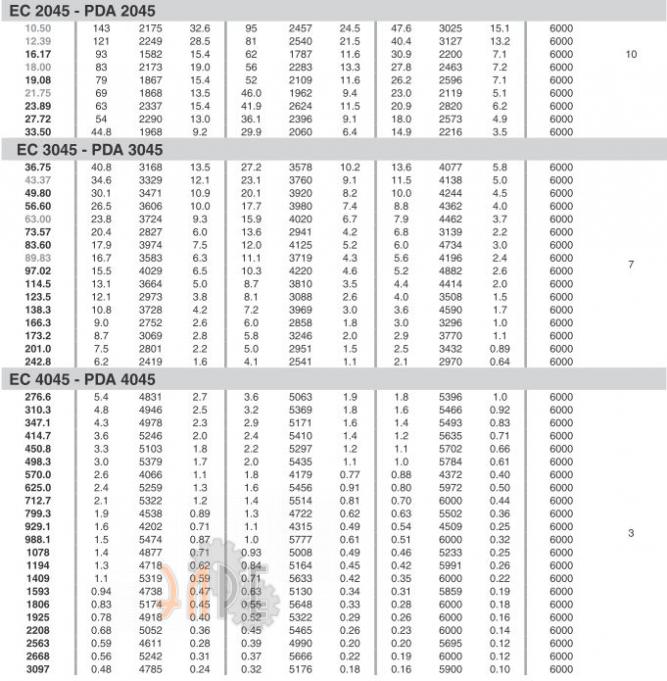 Характеристики редуктора Brevini PDA3045 - входная скорость - крутящий момент