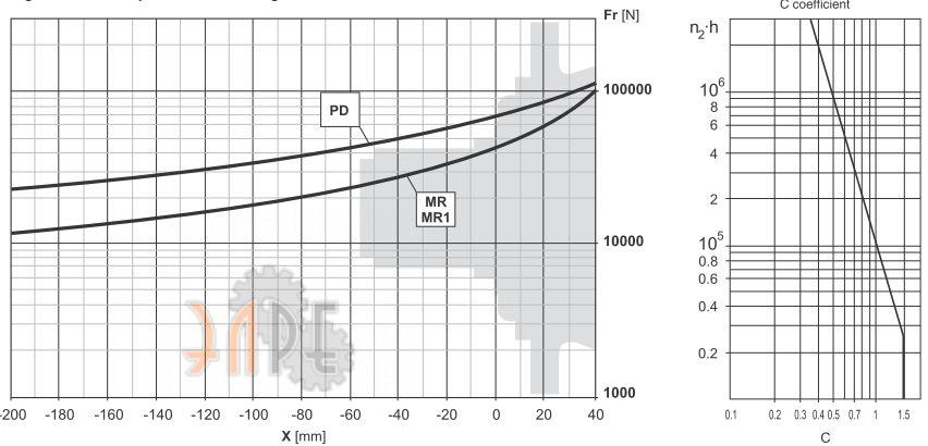 Brevini PDA3045 Диаграмма допустимой FR радиальной нагрузки на выходной вал
