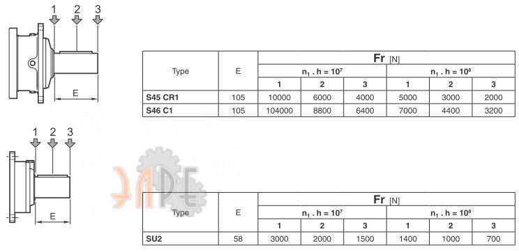 Радиальная нагрузка на входной вал в зависимости от конфигурации Brevini PDA3045