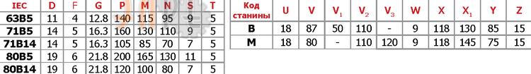 Технические параметры Chiaravalli CHC 20 i=23,6 71F14
