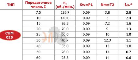 Технические параметры Chiaravalli CHM-50 15 71B14 D.24 червячный