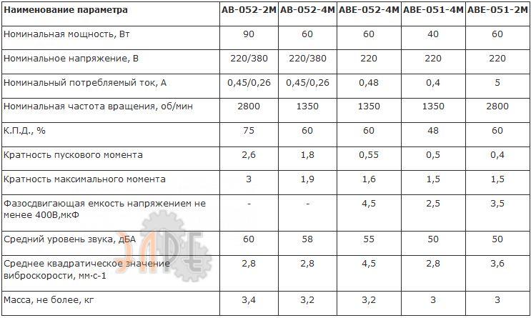 Асинхронный электродвигатель АВ-052-2М 90Вт стоимость