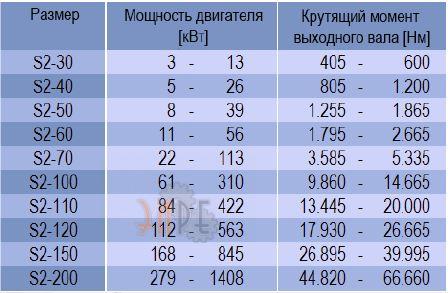 Редуктор для одношнековых экструдеров DURUMAX S2-100 купить