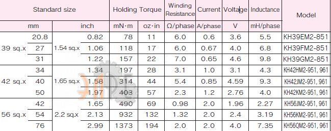 Сводные характеристики по серии Nidec-Servo KH - крутящий момент, сопротивление, напряжение.