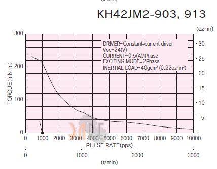 Nidec-Servo KH42JM2-903 подключение и кабельный вывод