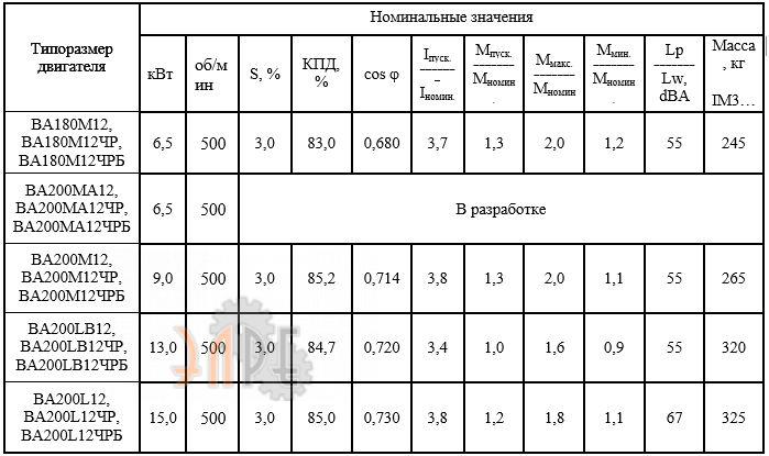 Стандартные базовые технические характеристики ВА200М12