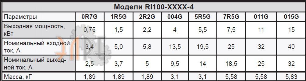 Преобразователь частоты Русэлком RI100 11кВт стоимость