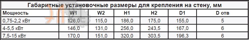Преобразователь частоты Русэлком RI100 11кВт цена