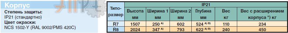 Габаритные размеры и исполнение АББ ACS800-02 400кВт 500В