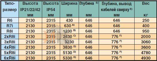 Габаритные размеры АББ ACS800-37 90кВт 400В
