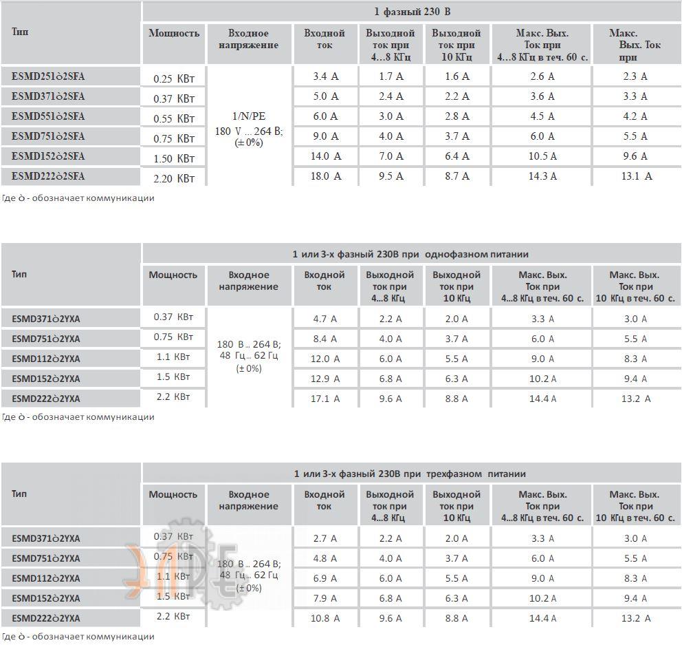 Преобразователь частоты Lenze SMD 0,75кВт 1 или 3ф 230В стоимость