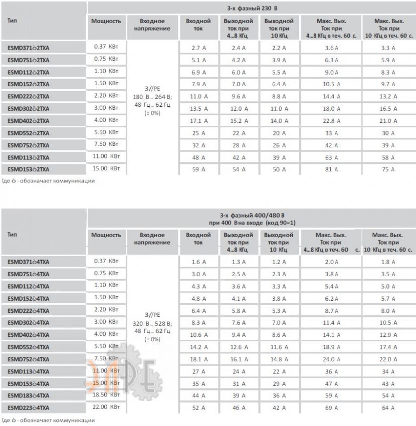 Преобразователь частоты Lenze SMD 0,75кВт 1 или 3ф 230В купить