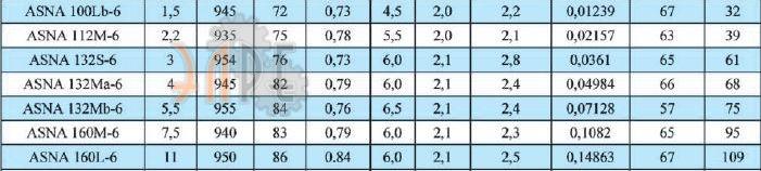 UMEB ASNA 160L Ex 6 полюсный каталоги, прайсы, сертификаты