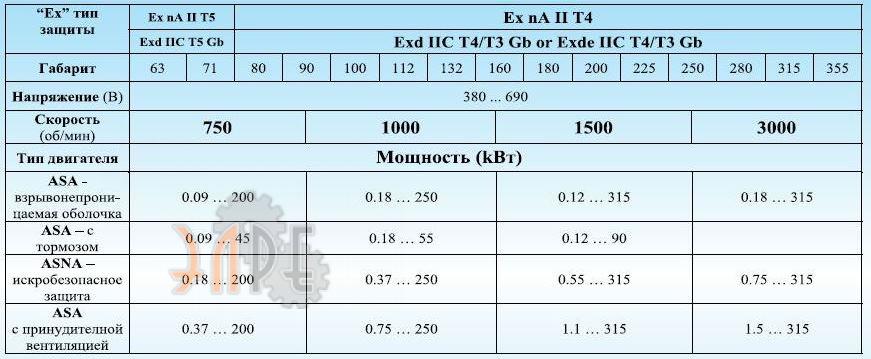 Технические характеристики двигателей UMEB ASA 63a Ex для взрывоопасных сред