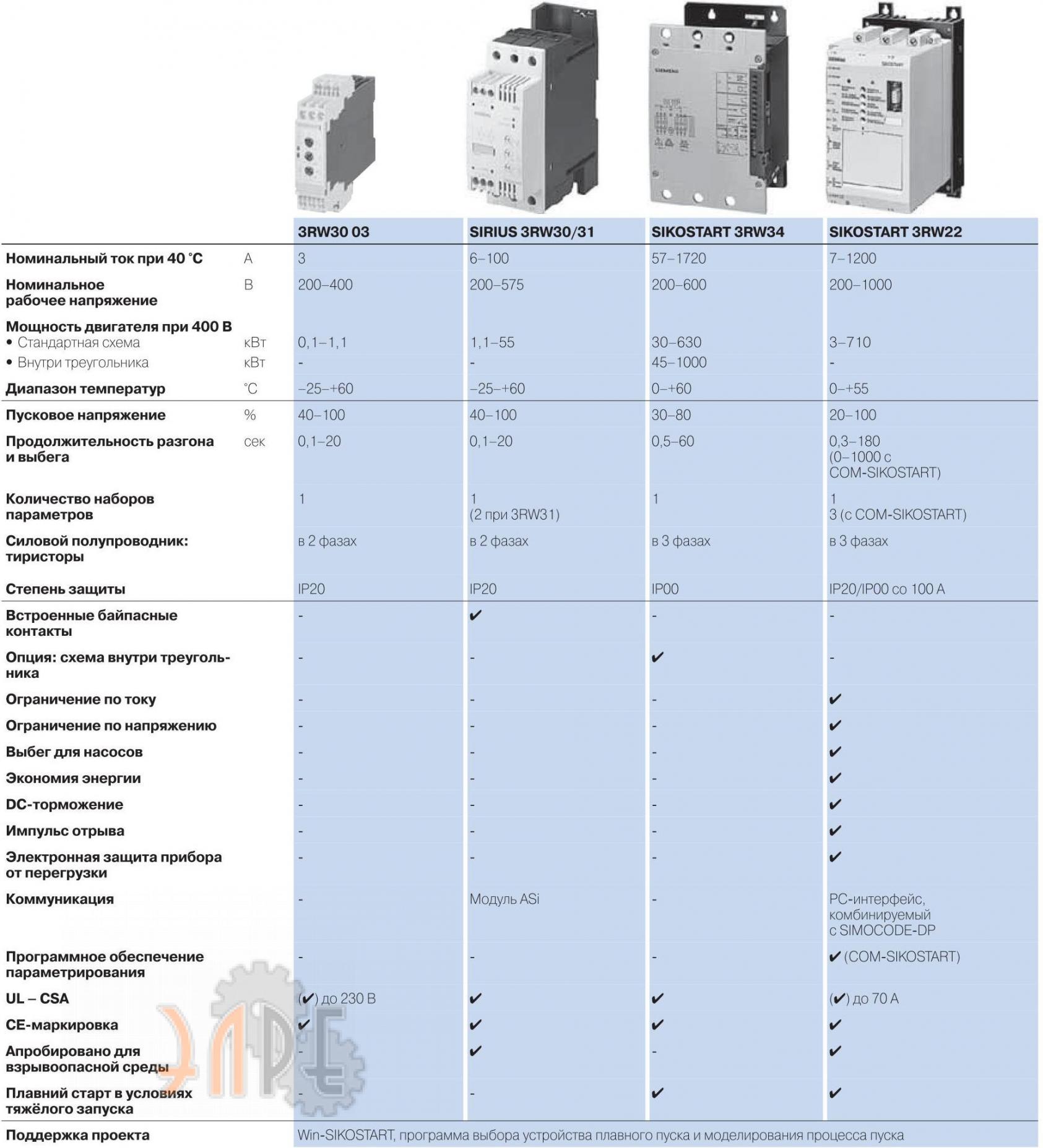 Модельный ряд устройств плавного пуска Siemens Sirius серии 3RW
