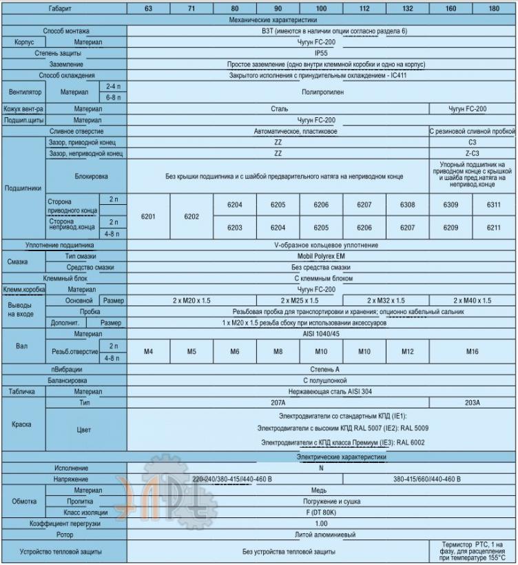 Конструктивные особенности W22 71мм 0,12кВт трехфазный