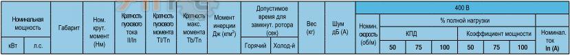Электрические характеристики - стандартный КПД, 8 полюсов, 750 об/мин 400В