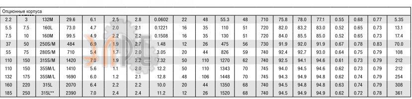 Конструктивные особенности W22 сводная таблица