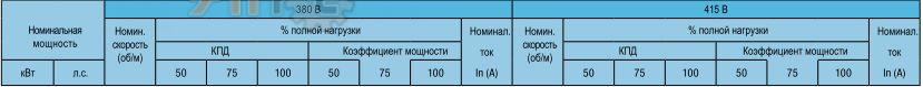 Электрические характеристики - стандартный КПД, 8 полюсов, 750 об/мин 380В и 415В