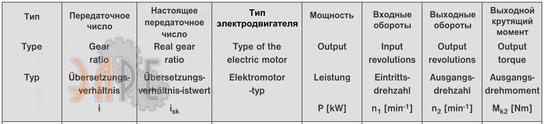 Мощность - передачи - обороты редуктора EP 41 двигатель 1 LA