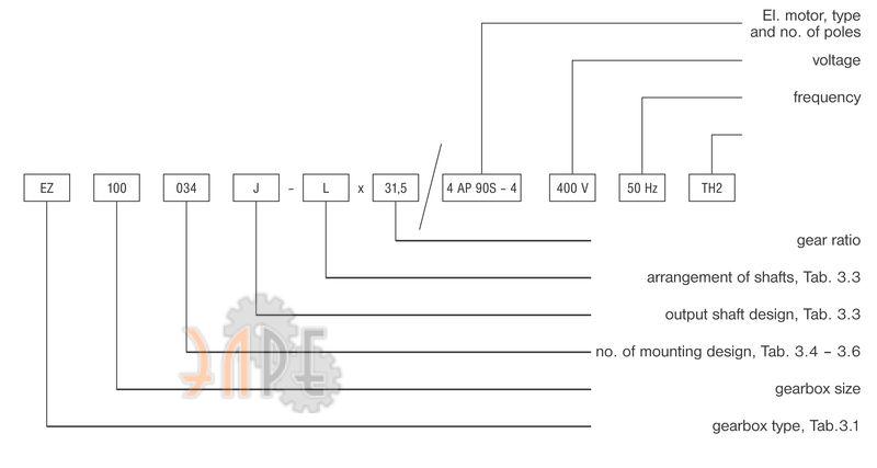 Обозначение наименования редуктор UZP EZ 22,0 kW